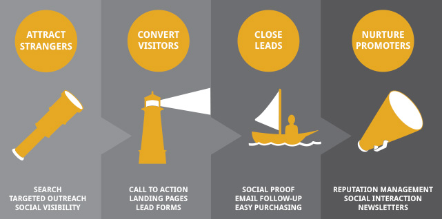 Fish Marketing's Inbound Marketing Infographic